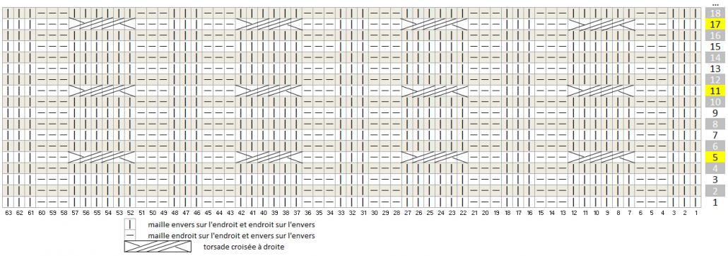 diagramme snood torsades